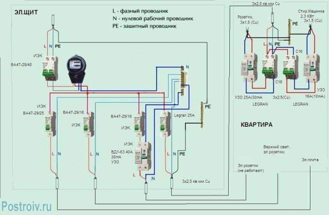 The block diagram of the electrical wiring in the room