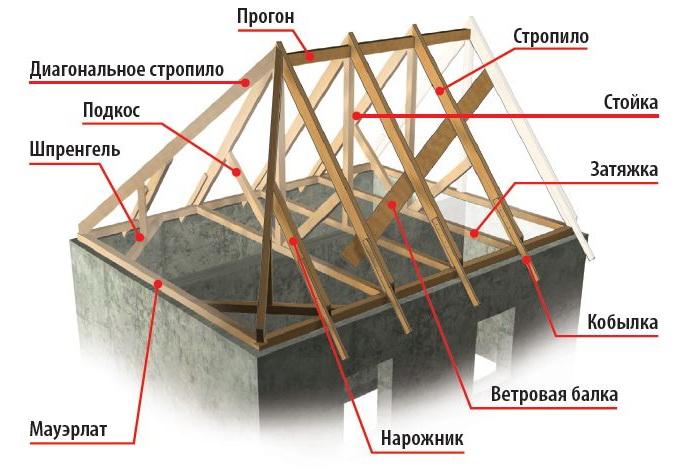 A cuatro aguas techo con las manos c mo calcular y for Como hacer un techo a cuatro aguas