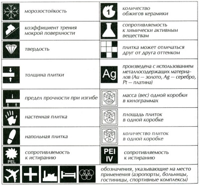 Symbols on the packaging of ceramic tiles