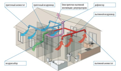 The ventilation system in a private home