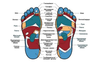 Points on the feet for hydromassage