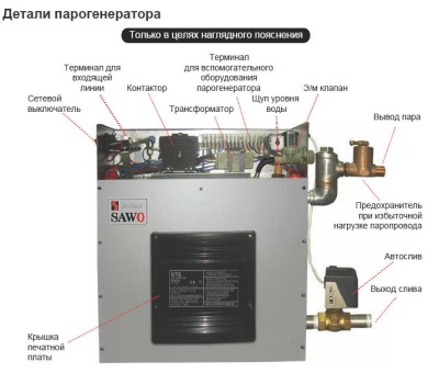The design of the steam generator