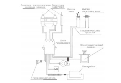 Schematic diagram of the gas column