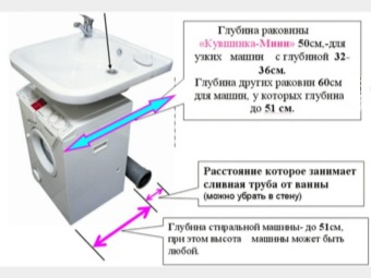 parameters of the washing machine under the sink installation