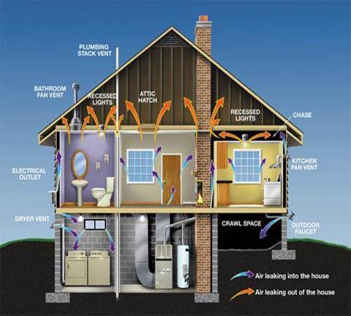 Ho bisogno di ventilazione in una casa di campagna build for Ho bisogno di una casa