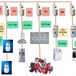 Apartment electrical wiring elements