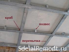 The ceiling of plasterboard with their hands