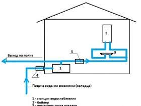 Scheme of water from the well at home ( well )