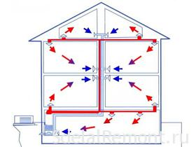 air heating system private homes