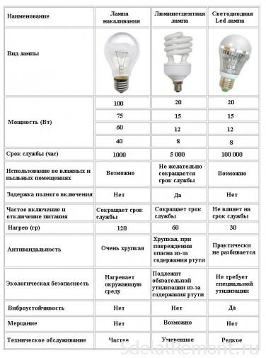 lamp selection