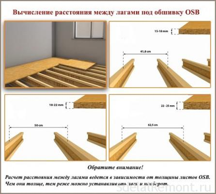 OSB boards mount technology