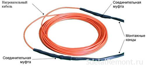 heating cable .The unit of electric underfloor heating .