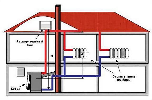 Отопление дома электричеством своими руками
