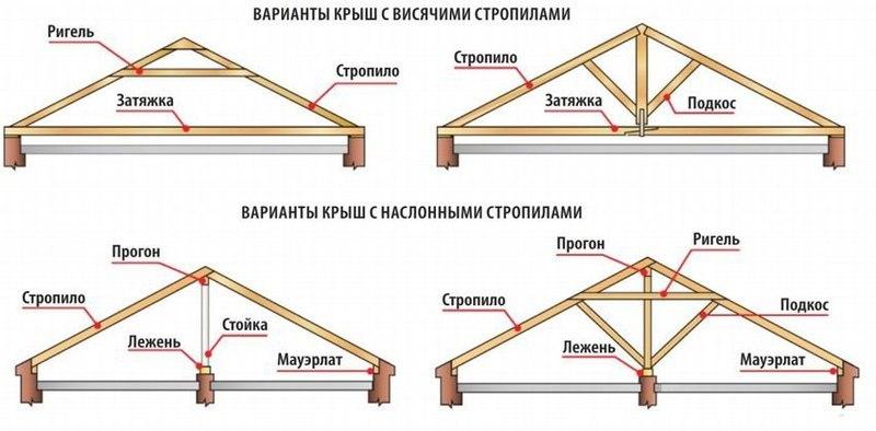 что лучше ригель или опора на центральную стену граждан России через