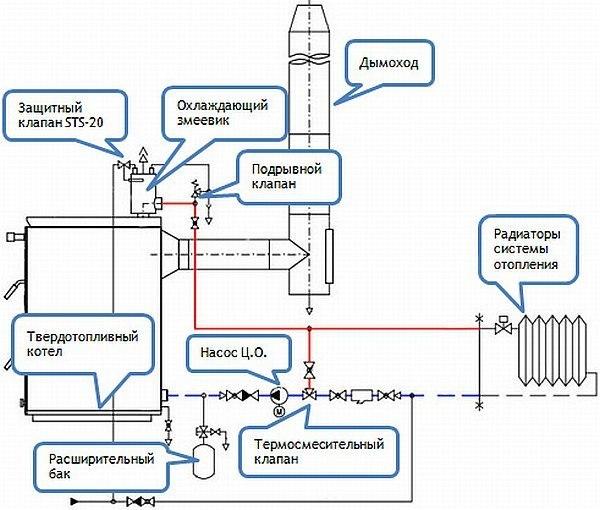 Системы отопления твердотопливные котлы схема5