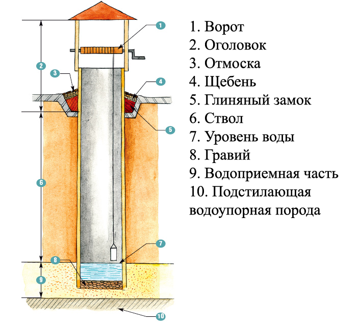 Как сделать питьевую скважины