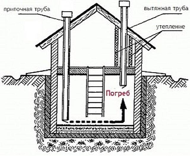 Вентиляция в подполе частного дома своими руками схема 864