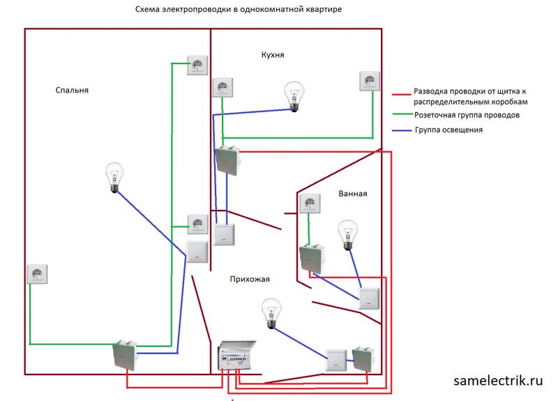 Как поменять проводку в однокомнатной квартире