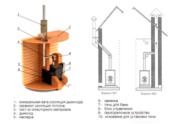 Пошаговая инструкция дымохода своими руками 3