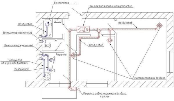 Приточно вытяжная вентиляция схема