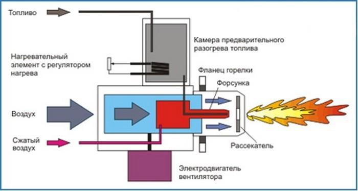 Температура нагрева газовой горелкой