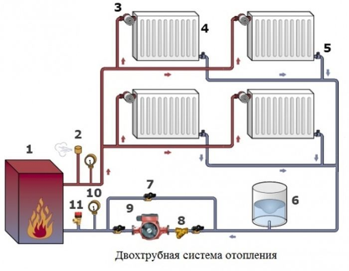 Самотёчная система отопления частного дома своими руками 66