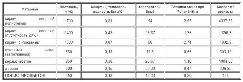 Полистиролбетон состав и пропорции своими руками 15