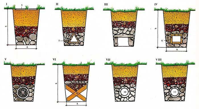 Дренаж на садовом участке своими руками на глинистых почвах 453