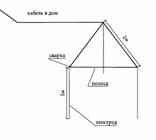Как сделать заземление на дом своими руками