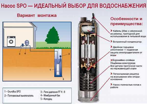 Погружной насос для колодца для водоснабжения схема