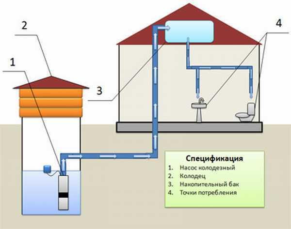 Слив или подача воды в бане зимой 61