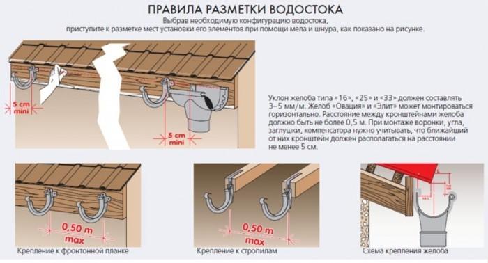 Как правильно сделать водосток