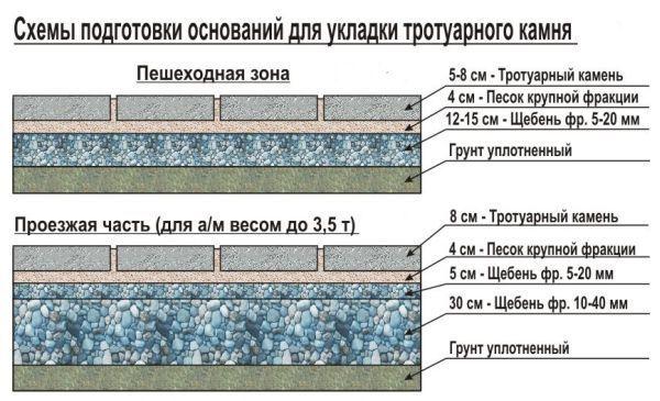 Как укладывать тротуарную плитку своими руками на бетонное основание 41
