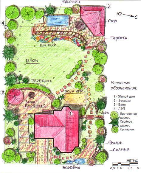 Ландшафтный дизайн в схемах