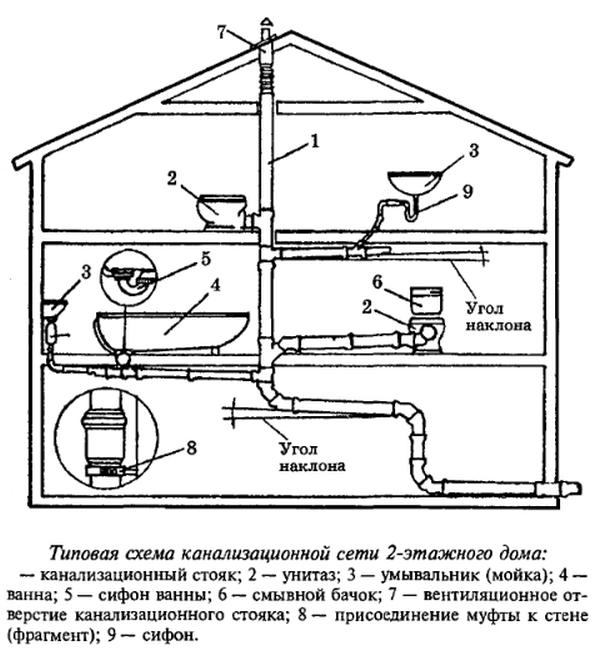 Схема канализации дома с двумя санузлами