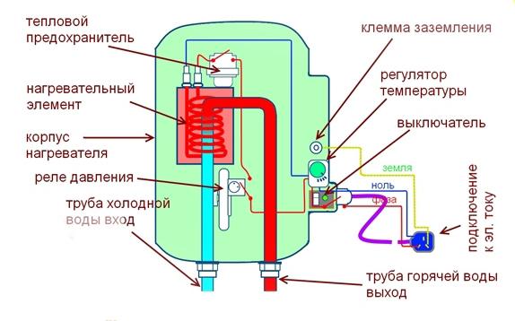 Как сделать водонагреватель воды 16