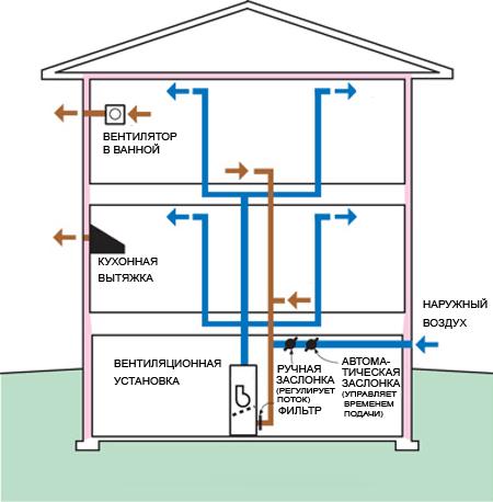Построить дом вентиляция схема