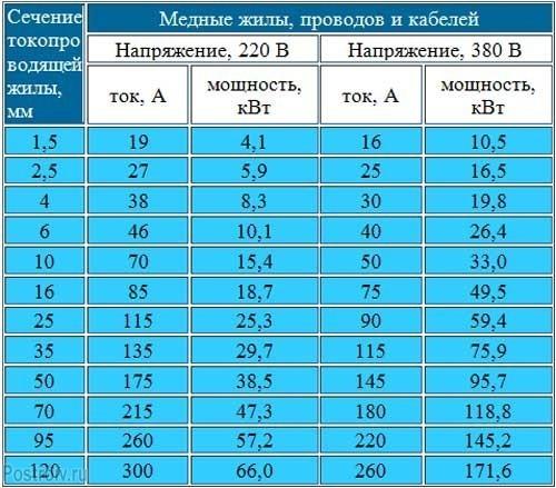 Таблица сечения шины по току