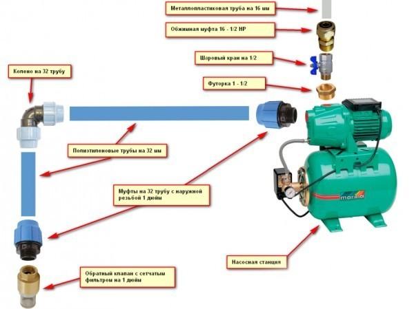 Место установки обратного клапана в системе водоснабжения 74