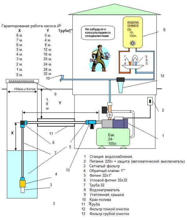 Схема подключения насосной станции джамбо к колодцу