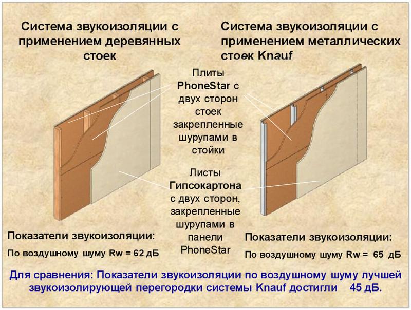 Шумоизоляция межкомнатных дверей своими руками какие материалы