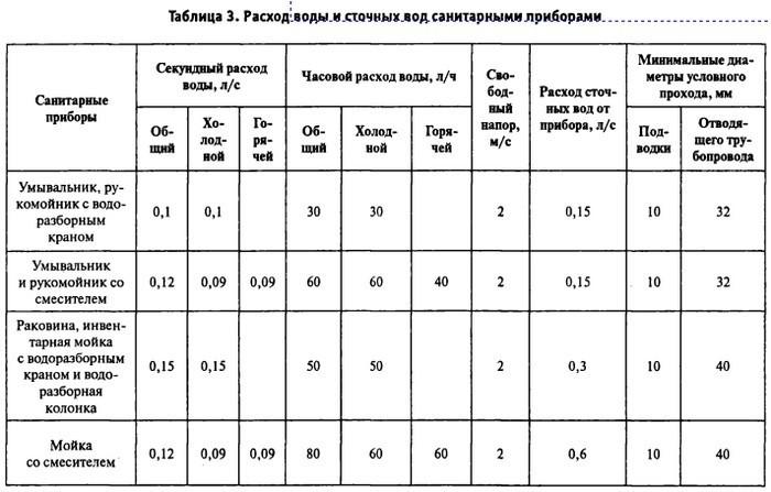 Сводная таблица технических характеристик предохранительных сбросных клапанов