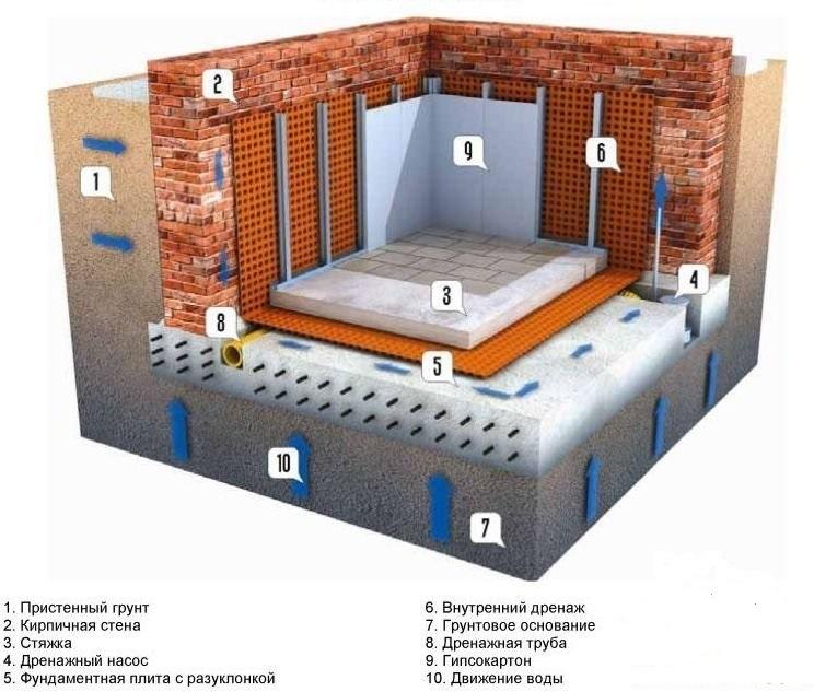 Как сделать цоколь жилым помещением