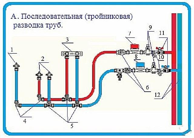 Схемы подключения полипропиленом