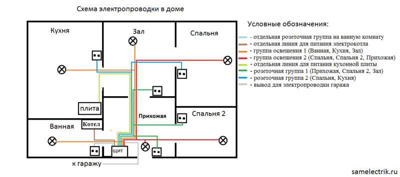 аренда квартир схема эл проводки в квартире определяется сапрофитный