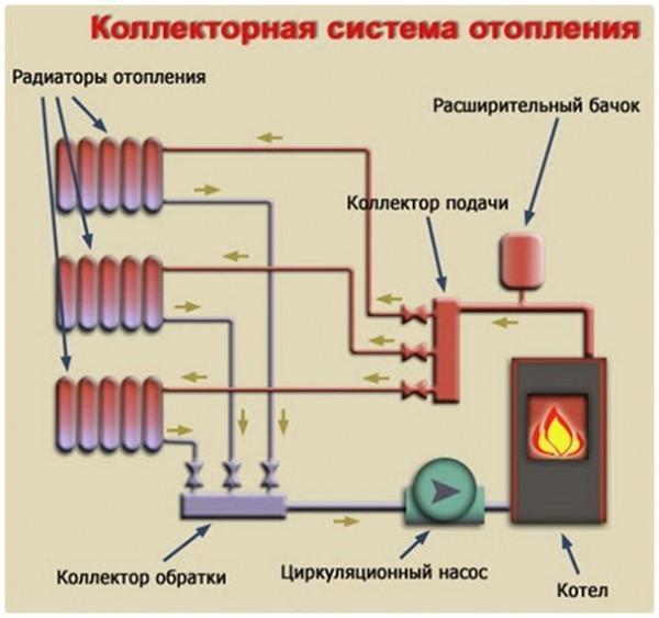 Схема коллектора с циркуляционным насосом