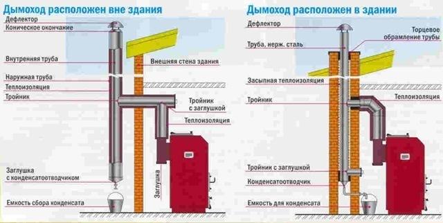 Как сделать дымоход от газовой колонки